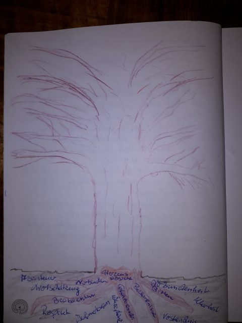 Bedürfnis, gewaltfreie Kommunikation, Was brauche ich, Bedürfnisbaum, Baum des Lebens